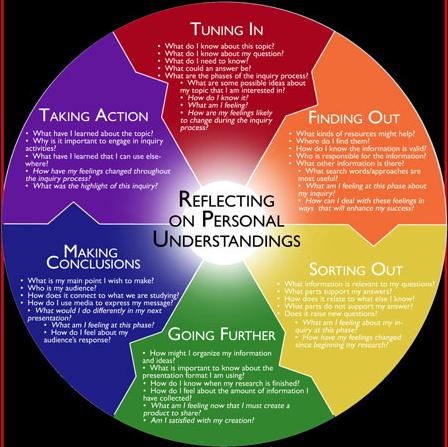 Inquiry Circle