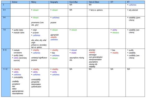 Table 4 - evaluation criteria across the Australian Curriculum