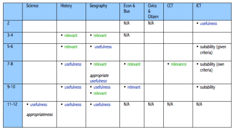 Table 5 - relevance, usefulness & suitability of source for inquiry